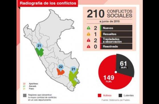 Conflictos sociales: el panorama en esta infografía interactiva