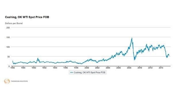 Gráfico del día: precio del petróleo sube tras acuerdo en Irán