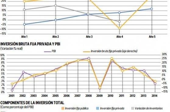 La inversión privada local retrocedería 3,5% este año