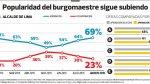 Luis Castañeda: aprobación sube 5 puntos porcentuales en agosto - Noticias de fernando villaran