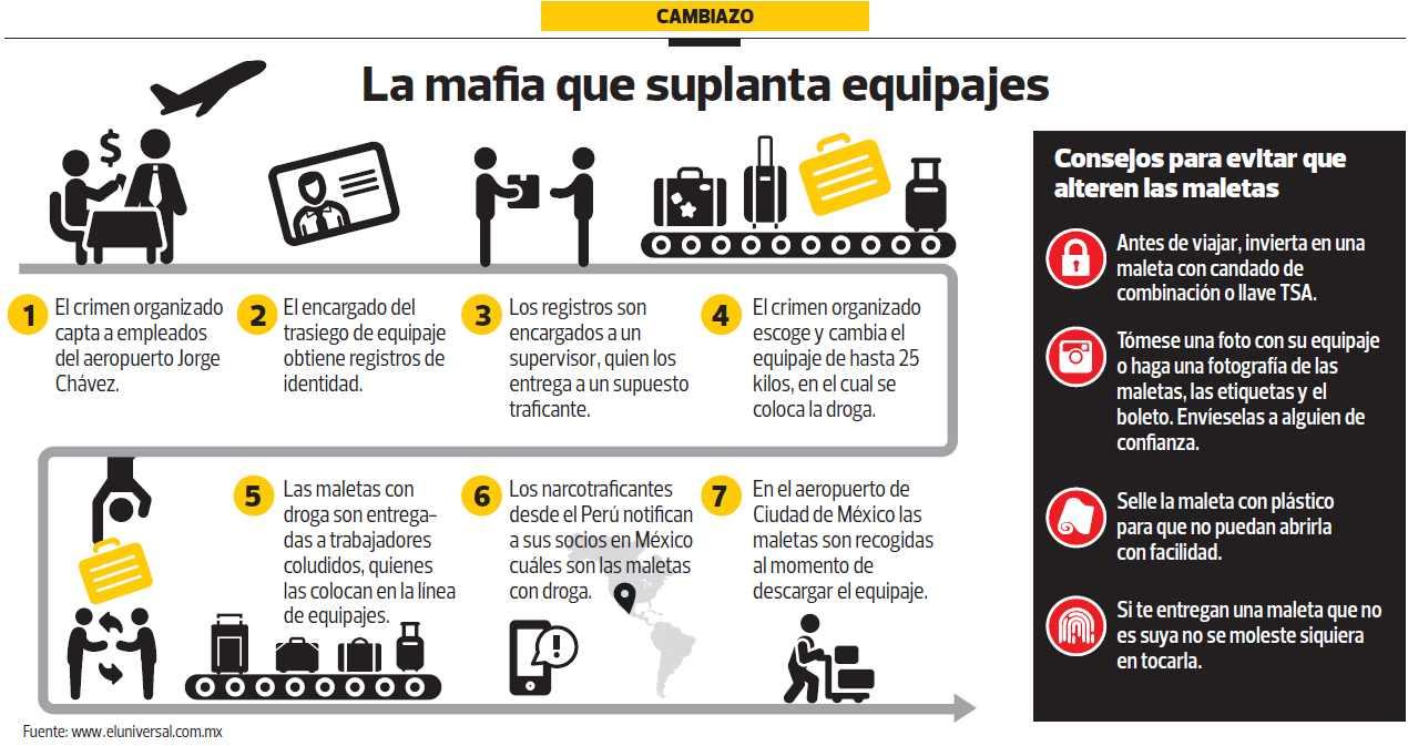 [Foto] Narcoviajes: así operan las mafias que cambian los equipajes