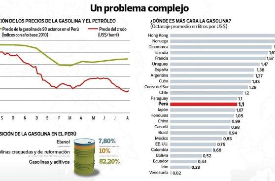 ¿Por qué menor precio del petróleo no se siente en el país?