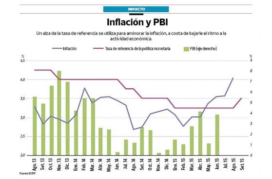 El BCR sube tasa de interés a 3,5% y enciende la polémica