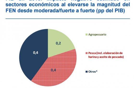 BBVA: economía crecería solo 2,8% en el 2016 por El Niño