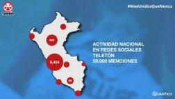 Twitter: Teletón 2015 es tendencia nacional en redes sociales