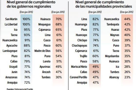 Municipalidades en el Perú siguen en deuda con la transparencia