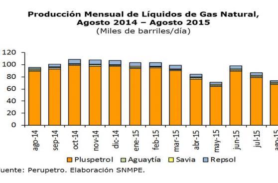 Producción de hidrocarburos se redujo 18,3% en agosto