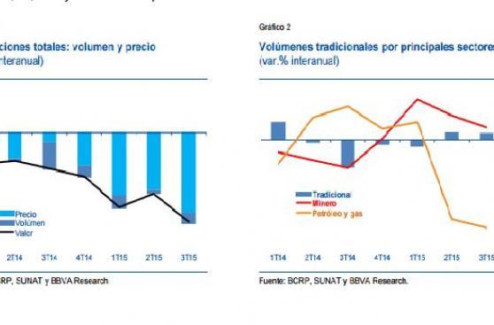 Exportaciones cayeron 20% en el tercer trimestre, según BBVA