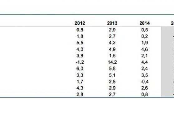BBVA: Latinoamérica crecerá a dos velocidades en el 2015