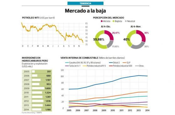 Analistas ven precio del petróleo entre los US$40 y los US$20