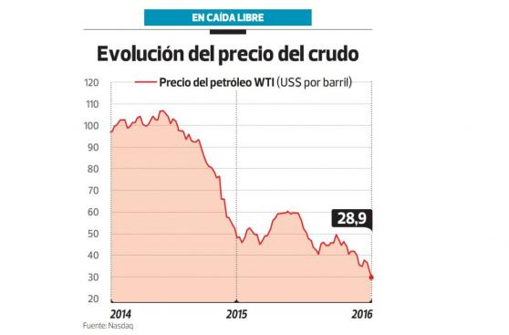 Caída del precio del petróleo afectará exploración en el Perú