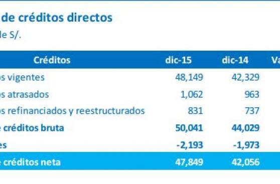Ganancias de BBVA Continental ascendieron a S/1372 millones