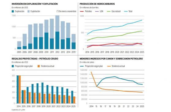 Perú compite con Colombia para atraer inversionistas petroleros