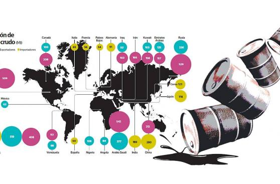 ¿De qué depende la subida del precio de barril de petróleo?