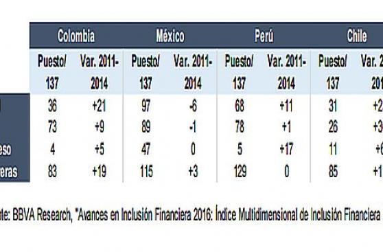 Perú avanza 11 puestos en inclusión financiera, dice el BBVA