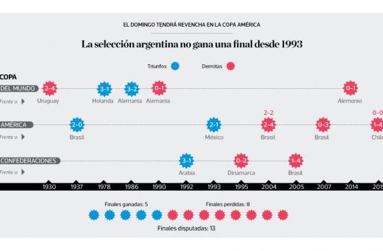 Infografía: selección argentina no gana final desde 1993
