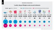 Infografía: los 10 Juegos Olímpicos más caros de la historia