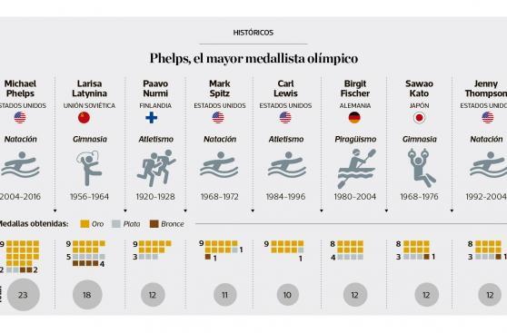 Infografía: Phelps, el mayor medallista olímpico