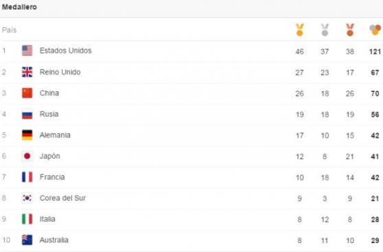 Medallero Río 2016: EE.UU. se ubicó primero en Juegos Olímpicos