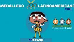Facebook: la imagen que grafica el paso de Perú en Río 2016