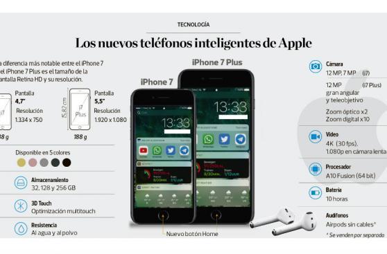Infografía: los nuevos teléfonos inteligentes de Apple