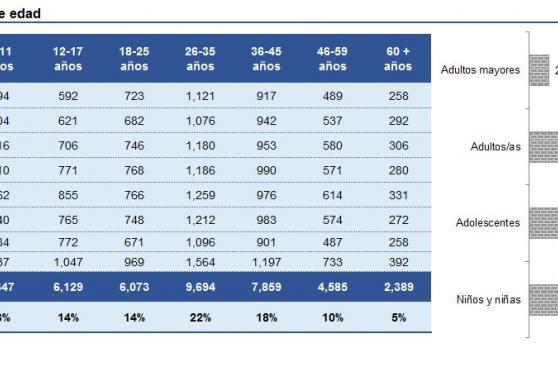 Denuncias de intento de feminicidio suben 125% tras #NiUnaMenos