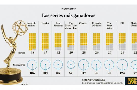 Infografía del día: las series más ganadoras de los Emmy