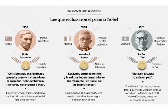 Infografía del día: los que rechazaron el premio Nobel