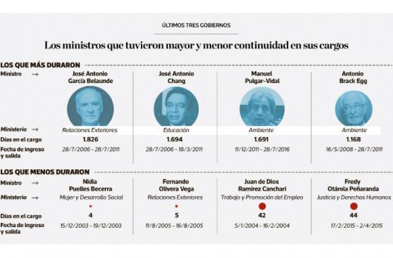 Infografía: presencia del presidente y ministros en el CADE
