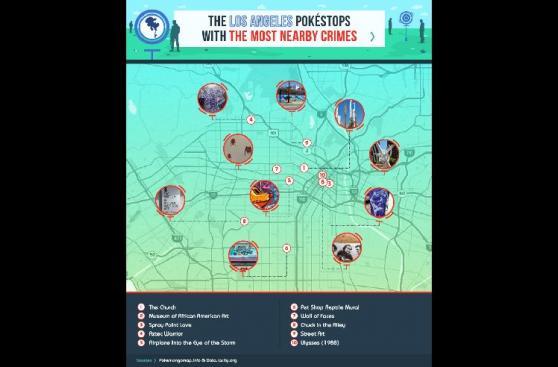 Pokémon Go: los sitios más peligrosos para jugar en EE.UU.