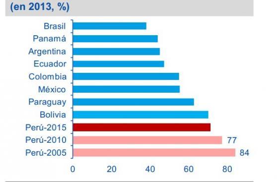 BBVA Research:¿Cuánto empleo informal hay en el Perú? (Estudio)