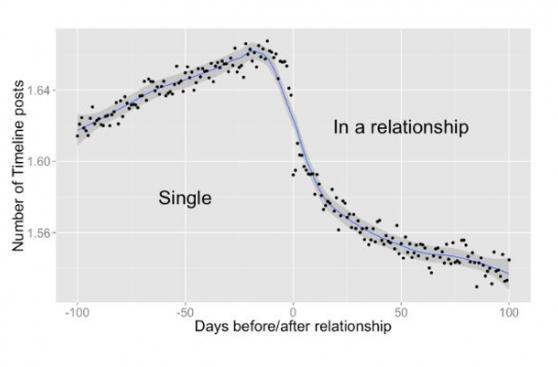Facebook: questo è come l'amore è gestazione reti sociali