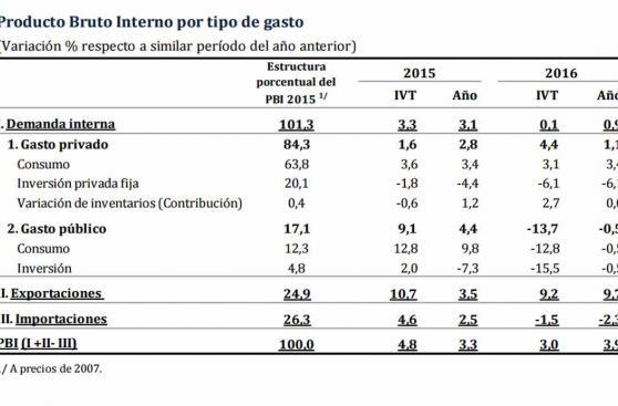 BCR: inversión privada cayó 6,1% en último trimestre del 2016