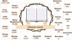 Reniec: casi 10 mil peruanos se llaman Dios