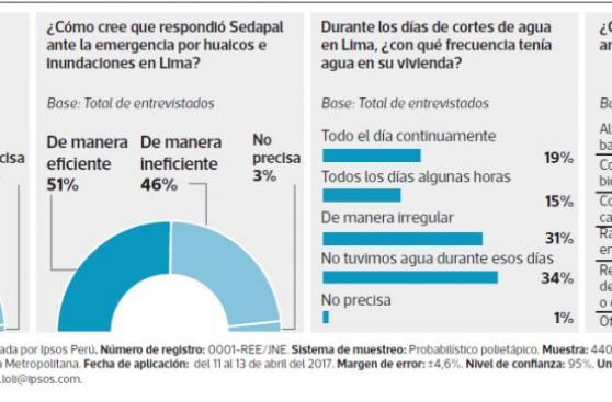 Aprobación de Luis Castañeda cae 16 puntos en un mes