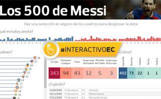 Los 500 goles de Lionel Messi con el Barcelona [INTERACTIVO]
