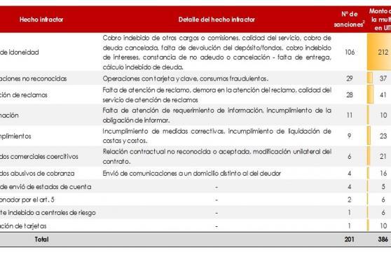 Este es el ránking de las empresas más sancionadas por Indecopi