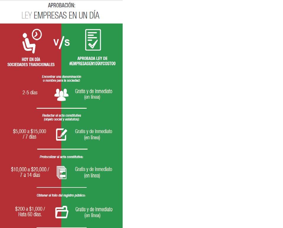 En México se inició una campaña informativa comparando los tiempos y costos que conlleva no tener implementado el proyecto para constituir una pyme en 24 horas.