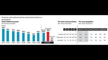 Encuesta de Ipsos: todos los cuadros del sondeo urbano rural