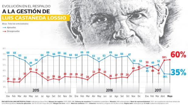Castañeda mantiene desaprobación: 60% de limeños lo rechaza