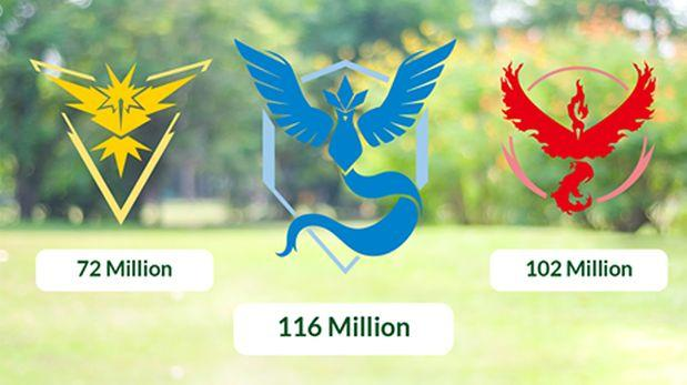 Pokémon Go: 200 millones de pokémones tipo planta se capturó