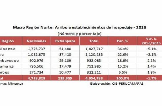 Llegada de turistas a la región norte cayó 1,7% en el 2016